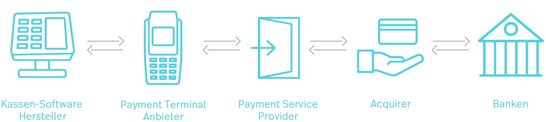 Eine Grafik, die die verschiedenen Marktteilnehmer im Kontext des bargeldlosen Zahlungsverkehrs zeigt: Von Kassensystem-Herstellern, über Payment Terminal Hersteller, Payment Service Provider und Acquirer bis zu den Banken.