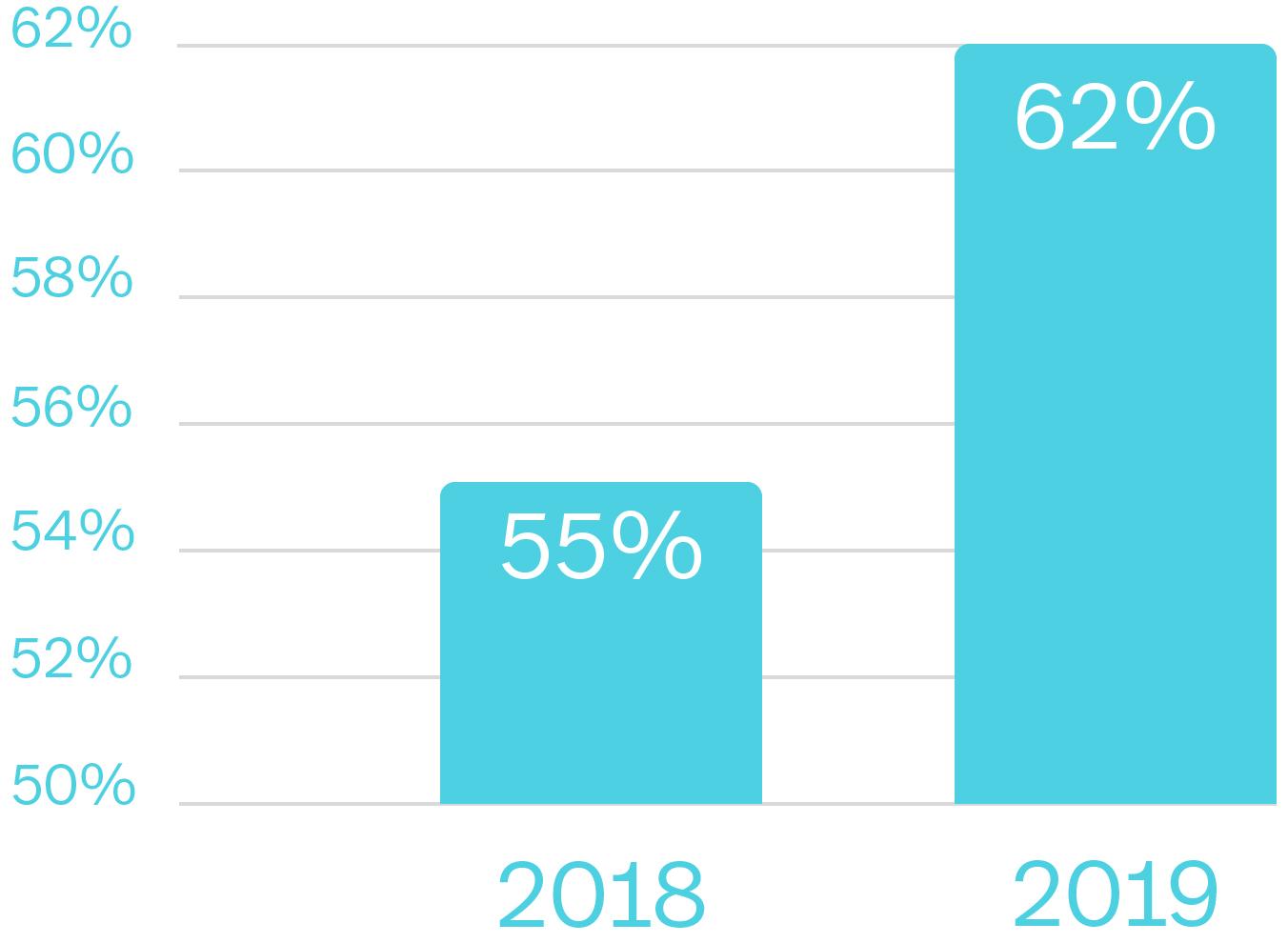 Eine Balkengrafik, die verdeutlicht, dass immer mehr Unternehmen digitale Buchhaltung einführen oder bereits eingeführt haben: Während 2018 noch 55 % das Thema auf der Agenda hatten, gaben 2019 bereits 62 % der befragten Unternehmen an, digitale Buchhaltung einzuführen oder bereits eingeführt zu haben