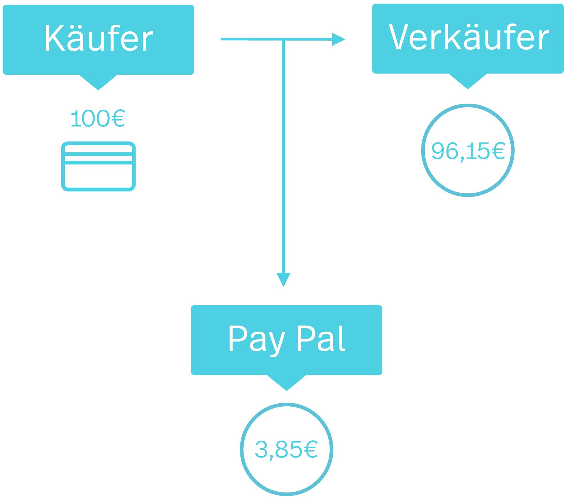 Eine Grafik, die beispielhaft die Provision bei einer PayPal-Transaktion veranschaulicht: Zahlt ein Kunde 100 Euro, so erhält der Verkäufer davon 96,15 Euro. 3,85 Euro gehen als Gebühr an PayPal.